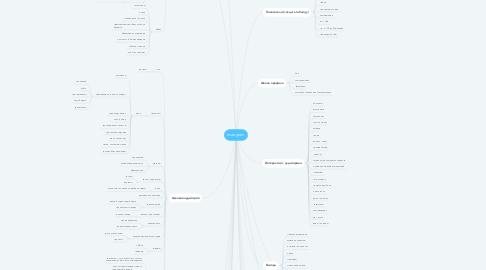 Mind Map: Instagram