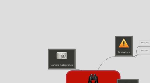Mind Map: Herramientas para el Periodista