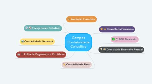 Mind Map: Campos Contabilidade Consultiva