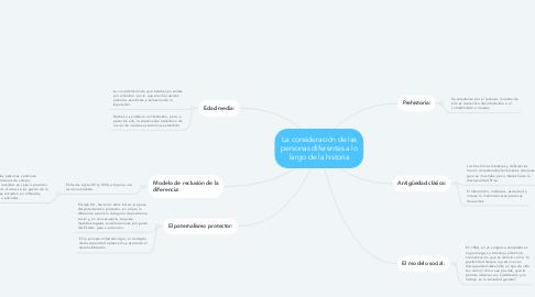 Mind Map: La consideración de las personas diferentes a lo largo de la historia