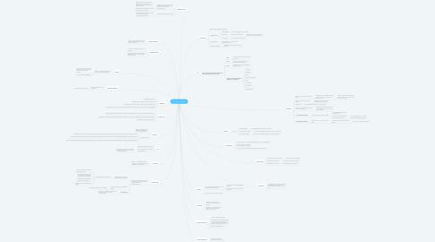 Mind Map: Sundhed og livsstil