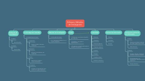 Mind Map: Enfoque y Métodos de Investigación