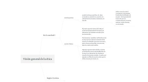 Mind Map: Visión general de la ética