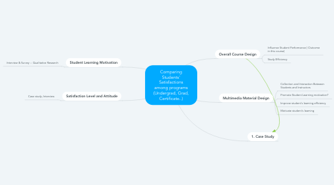 Mind Map: Comparing Students' Satisfactions among programs (Undergrad, Grad, Certificate..)
