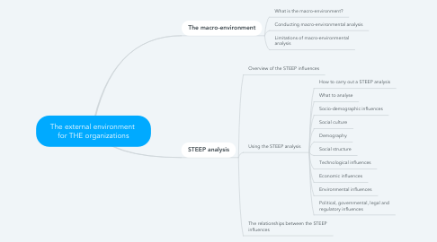 Mind Map: The external environment  for THE organizations