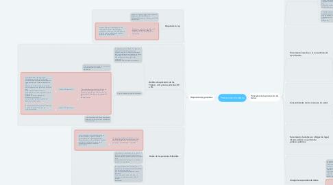 Mind Map: Protección de datos