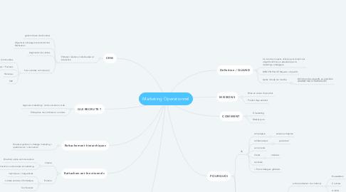 Mind Map: Marketing Operationnel