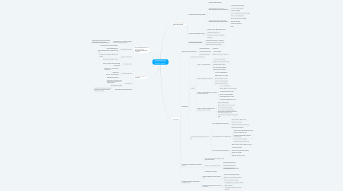 Mind Map: 2018 AAP Classifications Periodontal & Peri-Implant Diseases & Conditions