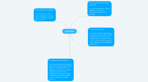 Mind Map: la historia de los emoticones