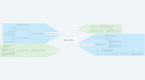 Mind Map: Managing cash: What a  difference the days make!