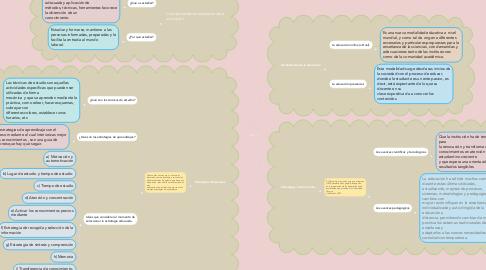 Mind Map: UNIDAD I - II