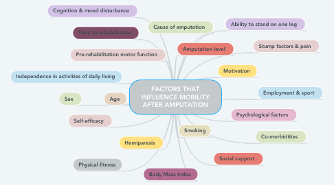 Mind Map: FACTORS THAT INFLUENCE MOBILITY AFTER AMPUTATION