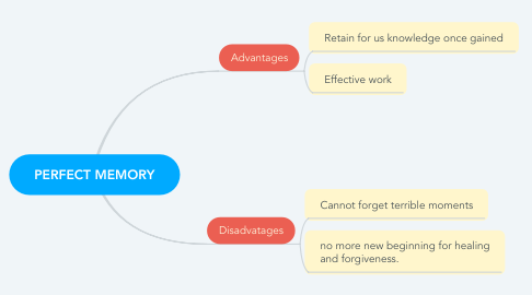 Mind Map: PERFECT MEMORY