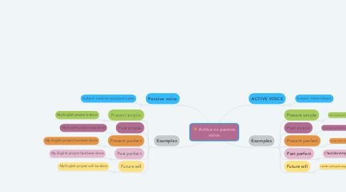 Mind Map: Active vs passive voice