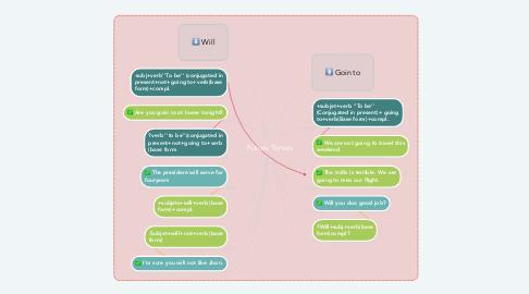 Mind Map: Future Tenses