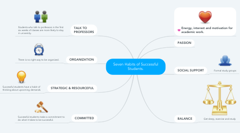 Mind Map: Seven Habits of Successful Students.