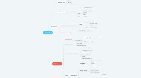 Mind Map: CASO CLÍNICO
