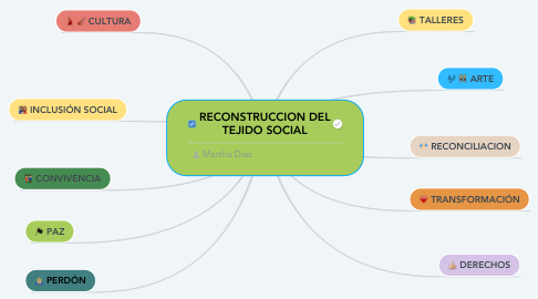 Mind Map: RECONSTRUCCION DEL TEJIDO SOCIAL