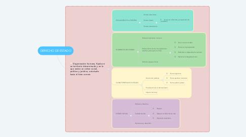 Mind Map: DERECHO DE ESTADO