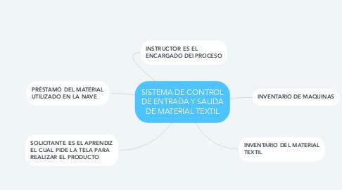 Mind Map: SISTEMA DE CONTROL DE ENTRADA Y SALIDA DE MATERIAL TEXTIL