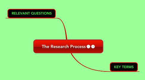 Mind Map: The Research Process