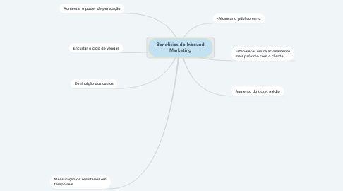 Mind Map: Benefícios do Inbound Marketing