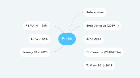 Mind Map: Brexit