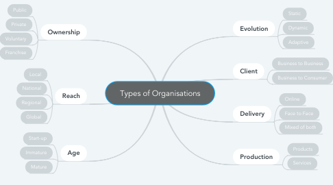 Mind Map: Types of Organisations