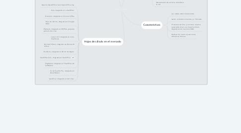 Mind Map: Hoja de Cálculo
