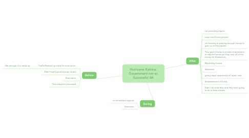 Mind Map: Hurricane Katrina: Government not so Successful 4A