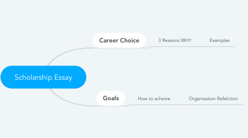 Mind Map: Scholarship Essay