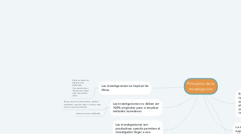 Mind Map: Principios de la investigación