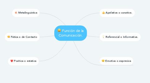 Mind Map: Función de la Comunicación.
