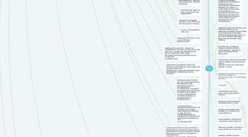 Mind Map: ADSI