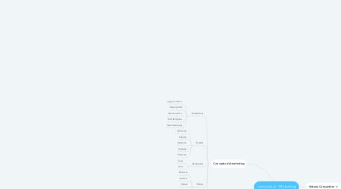 Mind Map: consumidor - Marketing