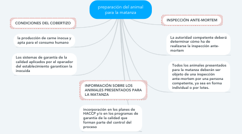 Mind Map: preparación del animal para la matanza