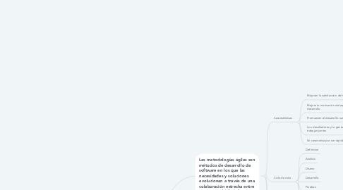 Mind Map: Metodologias de Desarrollo Software Agil.