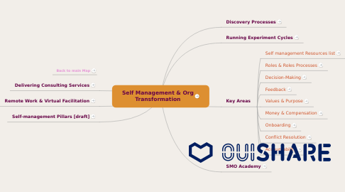 Mind Map: Self Management & Org Transformation