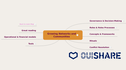Mind Map: Building & Running Networks and Communities