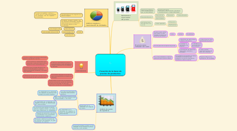 Mind Map: Creación de la base de precios de productos.