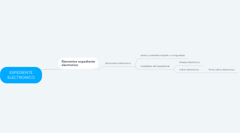 Mind Map: EXPEDIENTE ELECTRONICO