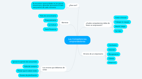 Mind Map: Las Competencias emprendedoras