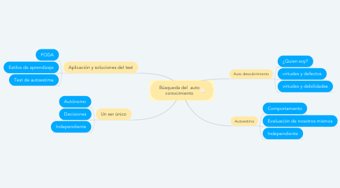 Mind Map: Búsqueda del  auto conocimiento
