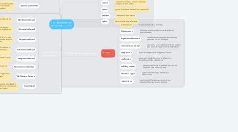 Mind Map: Las habilidades del pensamiento crítico