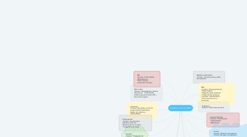 Mind Map: Orgánulos de la Célula