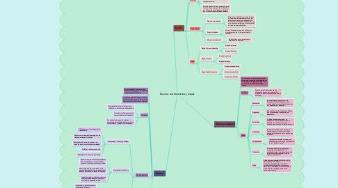 Mind Map: Neurona, neurotrasmisores y sinapsis