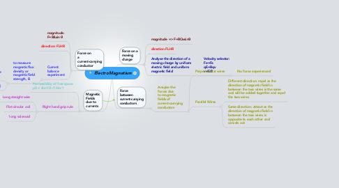 Mind Map: ElectroMagnetism