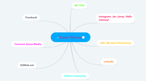 Mind Map: Evelyn Niehues