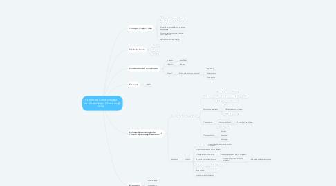 Mind Map: Plataforma Constructivista del Aprendizaje.  (Monereo, 1995)