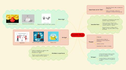 Mind Map: Planeamiento Didáctico: Componentes y Procesos
